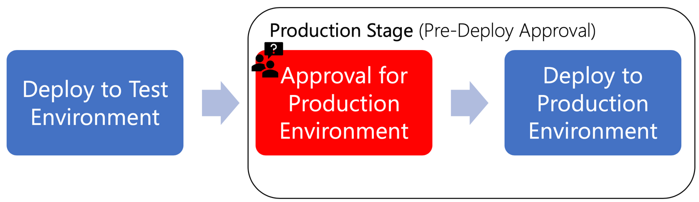 Pre-deploy Approval for Production